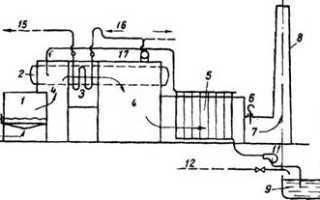 Котельная труба как ключевой элемент оборудования тепловых систем