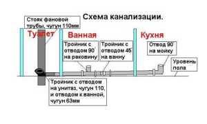 Ремонт канализационных труб: устранение 3-х аварийных ситуаций