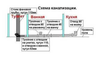 Как самостоятельно выполнить ремонт канализации