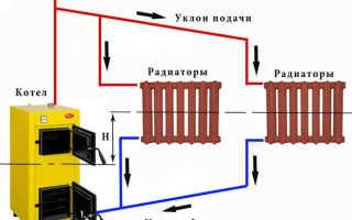Гравитационная система отопления: принцип работы, элементы, схемы разводки