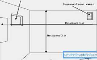 Как обустраивается вентиляция котельной частного дома