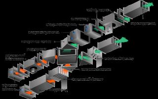 Элементы вентиляции и их значение в системе