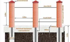 Фундамент под забор с кирпичными столбами: какой лучше сделать?