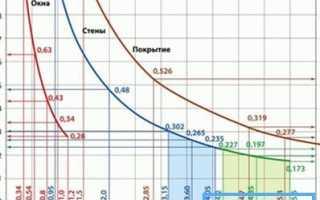 Удельный расход тепловой энергии на отопление здания: знакомство с термином и смежными понятиями