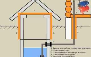 Дачный водопровод: схемы и материалы