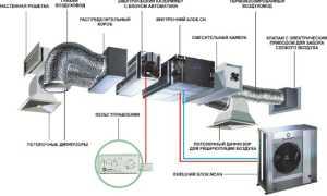 Вентиляционные системы: основная классификация, принцип действия и особенности эксплуатации