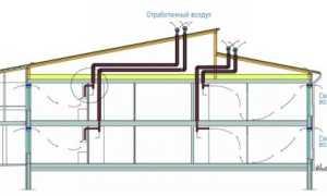 Вентиляция дома своими руками: разновидности и особенности проектирования