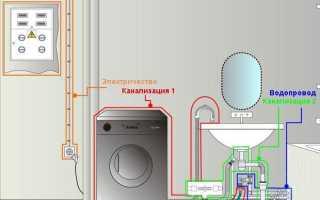 Стиральная машина без водопровода – варианты подключения