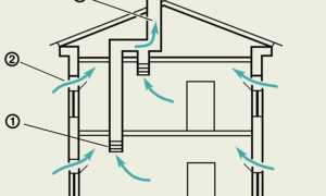 Вытяжные трубы – каким должен быть этот необходимый элемент вентиляции
