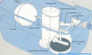 Сливной бачок для унитаза – основные виды и их конструктивные особенности