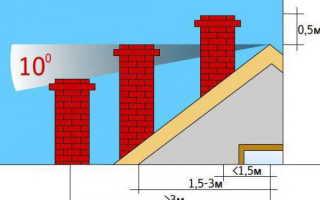 Правильный дымоход – вывод трубы через крышу