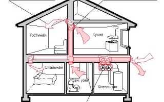 Что такое вентиляция жилых домов, ее виды и обустройство