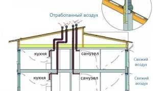 Проектирование вентиляции в доме: нормативные требования и полезные советы