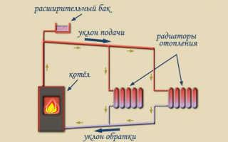 Схема отопления с естественной циркуляцией частного дома: ее особенности, достоинства и недостатки