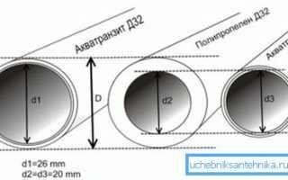 Условный проход трубы – особенности данного параметра