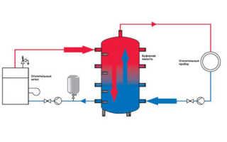 Теплоаккумулятор для твердотопливного котла: особенности