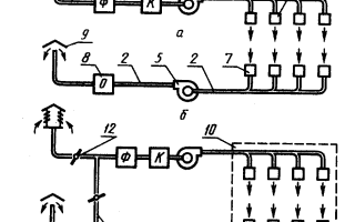 Вентиляция-кондиционирование и отопление. Конструктивные особенности климатических систем здания. Отопление, проветривание и охлаждение