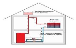Закрытая система отопления – особенности и преимущества данного типа коммуникаций