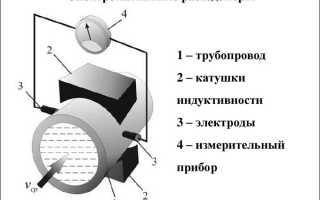 Вкратце о счетчиках отопления: места установки, механические, электромагнитные, вихревые и ультразвуковые разновидности, монтаж
