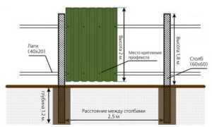 Забор из металлопрофиля – изготовление и установка своими руками
