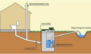 Зачем нужна вентиляция канализации, и как её правильно обустроить