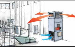 Газовые теплогенераторы для воздушного отопления – особенности и виды