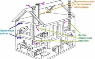 Приточно-вытяжная вентиляция в жилых домах и хозяйственно-бытовых постройках