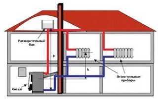 Открытая система отопления или закрытая: выбираем оптимальный вариант