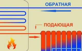 Соединение радиаторов отопления: способы, схемы, разборка и сборка секций батарей