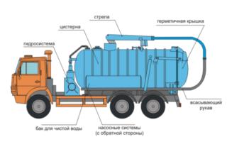 Откачка канализации – рассматриваем основные принципы